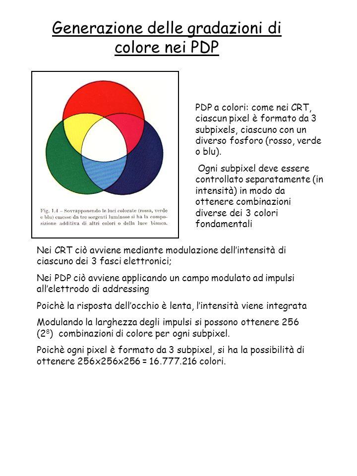 Nei CRT ciò avviene mediante modulazione dellintensità di ciascuno dei 3 fasci elettronici; Nei PDP ciò avviene applicando un campo modulato ad impuls