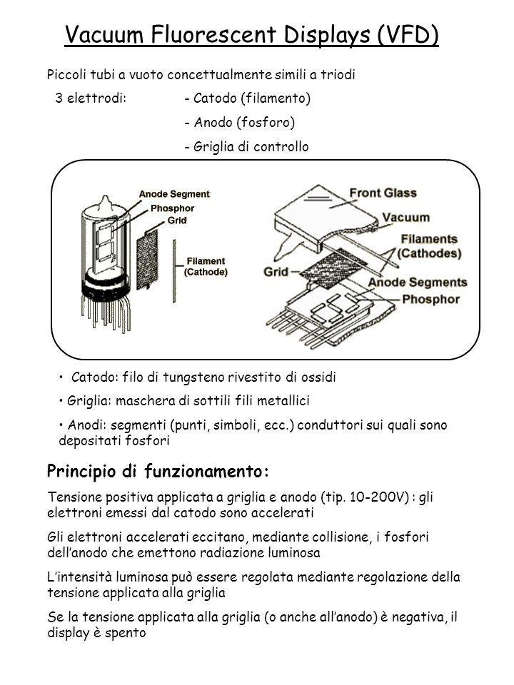 Vacuum Fluorescent Displays (VFD) Piccoli tubi a vuoto concettualmente simili a triodi 3 elettrodi: - Catodo (filamento) - Anodo (fosforo) - Griglia d