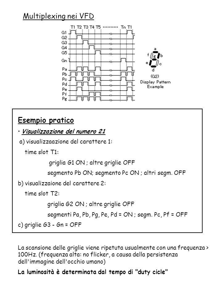 Multiplexing nei VFD Esempio pratico Visualizzazione del numero 21 a) visualizzaazione del carattere 1: time slot T1: griglia G1 ON ; altre griglie OF