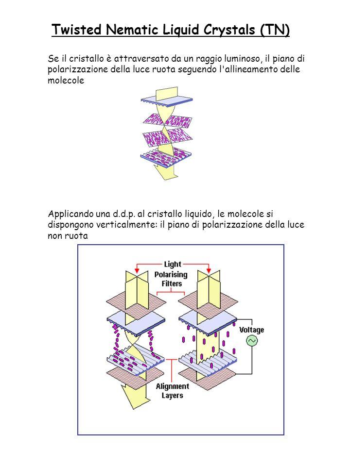 Se il cristallo è attraversato da un raggio luminoso, il piano di polarizzazione della luce ruota seguendo l'allineamento delle molecole Applicando un