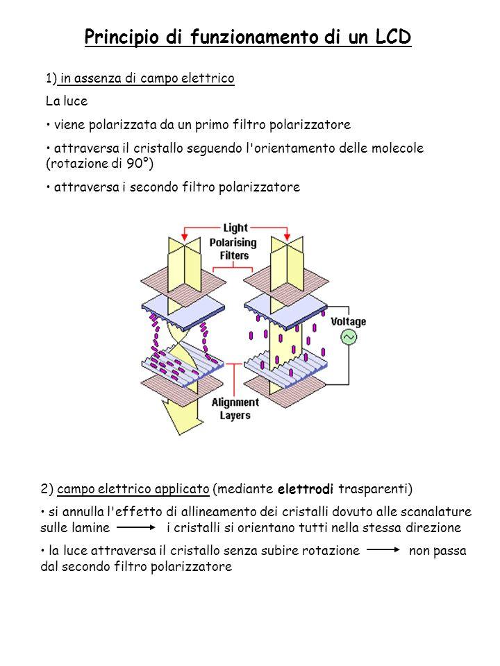 2) campo elettrico applicato (mediante elettrodi trasparenti) si annulla l'effetto di allineamento dei cristalli dovuto alle scanalature sulle lamine