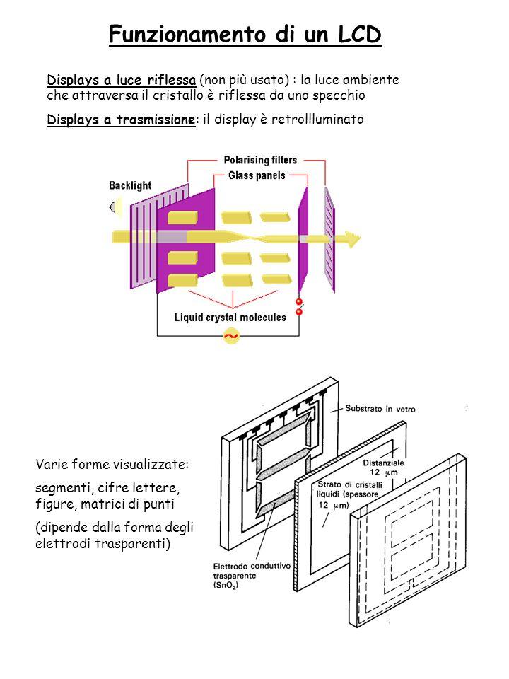 Funzionamento di un LCD Displays a luce riflessa (non più usato) : la luce ambiente che attraversa il cristallo è riflessa da uno specchio Displays a