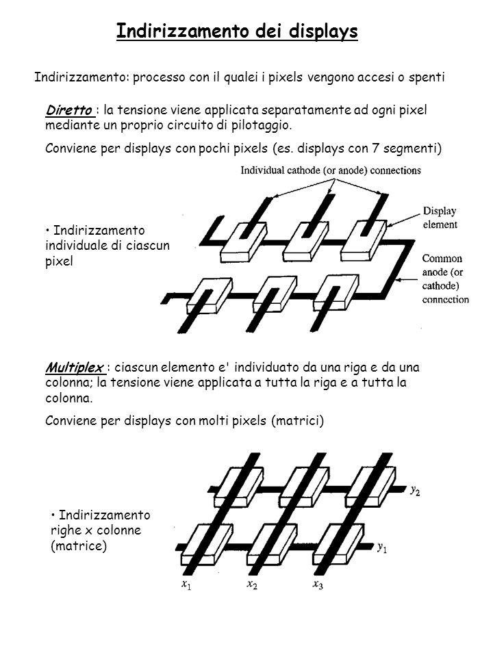 Indirizzamento dei displays Indirizzamento: processo con il qualei i pixels vengono accesi o spenti Diretto : la tensione viene applicata separatament