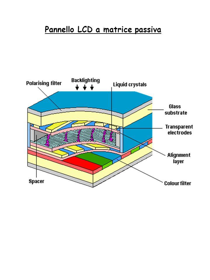 Pannello LCD a matrice passiva