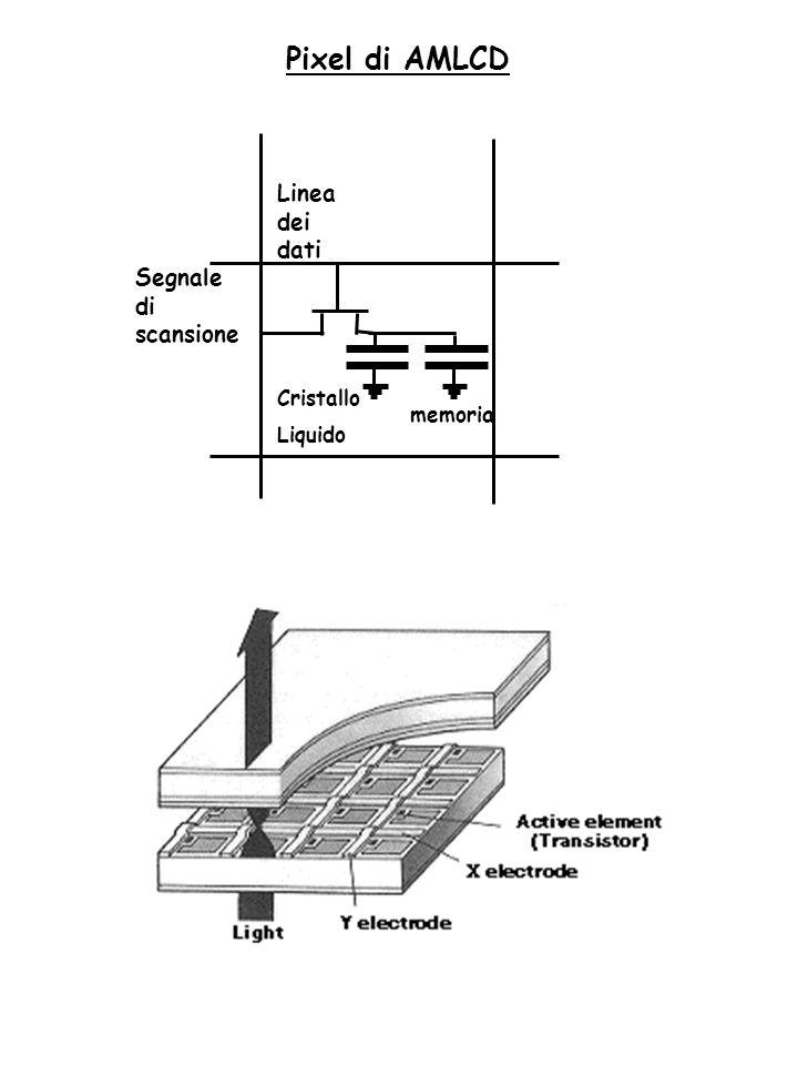 Cristallo Liquido Linea dei dati Segnale di scansione memoria Pixel di AMLCD