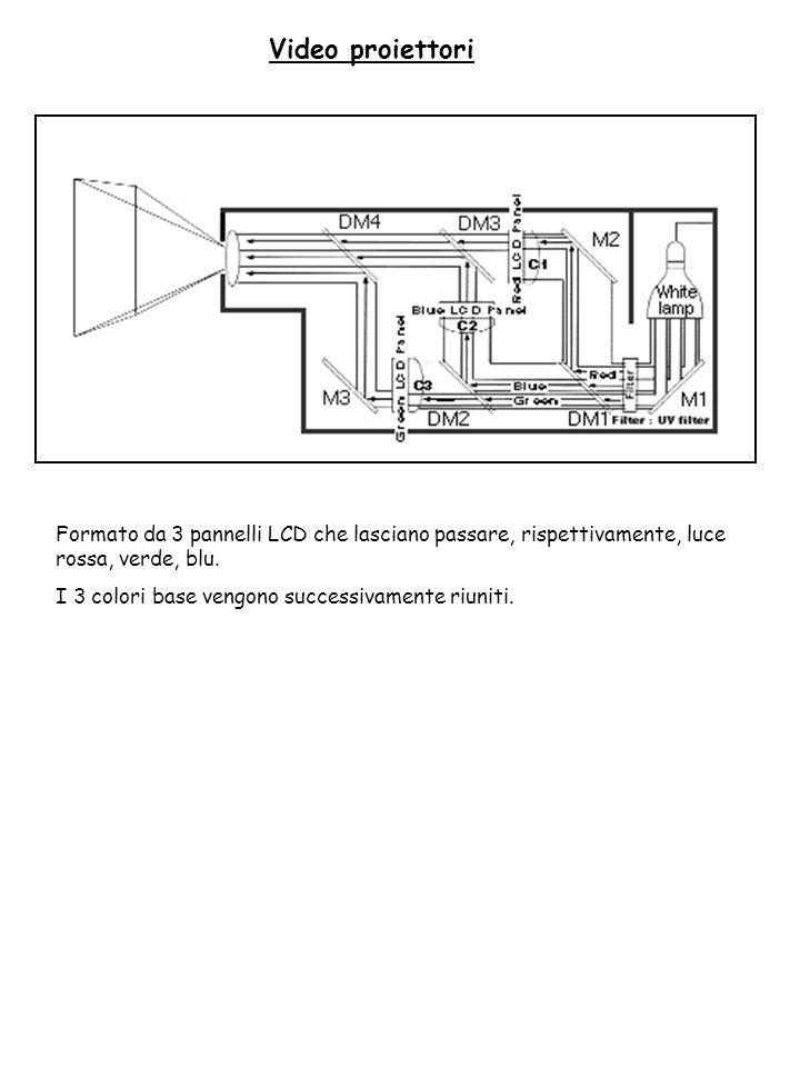 Video proiettori Formato da 3 pannelli LCD che lasciano passare, rispettivamente, luce rossa, verde, blu. I 3 colori base vengono successivamente riun