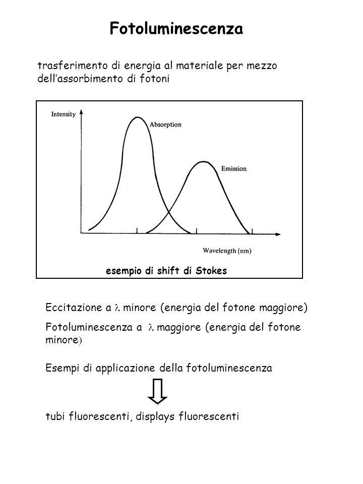 Catodoluminescenza Quando un fascio di elettroni con alta energia (es.>1KeV) colpisce un solido, una parte di essi penetra nel solido cedendo energia ad altri elettroni Applicazione schermo dei tubi a raggi catodici (CRT)