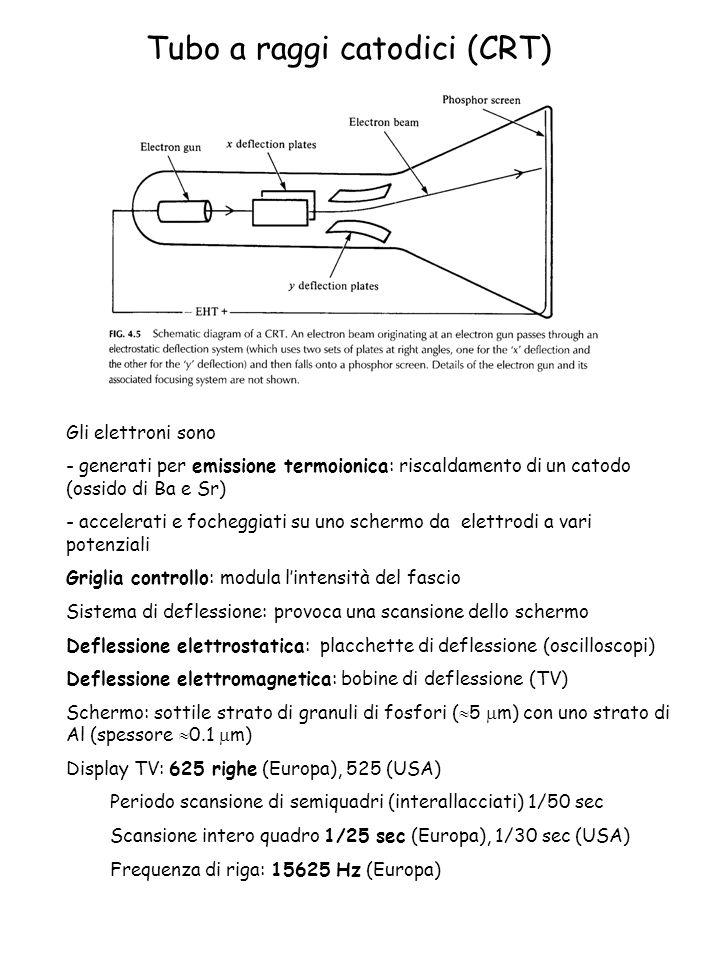 Tubo a raggi catodici (CRT) Gli elettroni sono - generati per emissione termoionica: riscaldamento di un catodo (ossido di Ba e Sr) - accelerati e foc