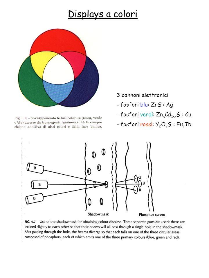 Vantaggi dei FED: - grandeangolo di vista (160° sia orizzontalmente che verticalmente) - risposta veloce - ottima riproduzione dei colori (paragonabile ai CRT) - basso consumo FED a colori Applicazioni: - strumenti tascabili e computers portatili con piccoli schermi (fino 10 ) Tecnologia ancora in fase di sviluppo Es: sono allo studio microcatodi di diamante Controllo dell intensità luminosa: mediante PCM (essendo difficile controllare l intensità del flusso di elettroni verso l anodo)