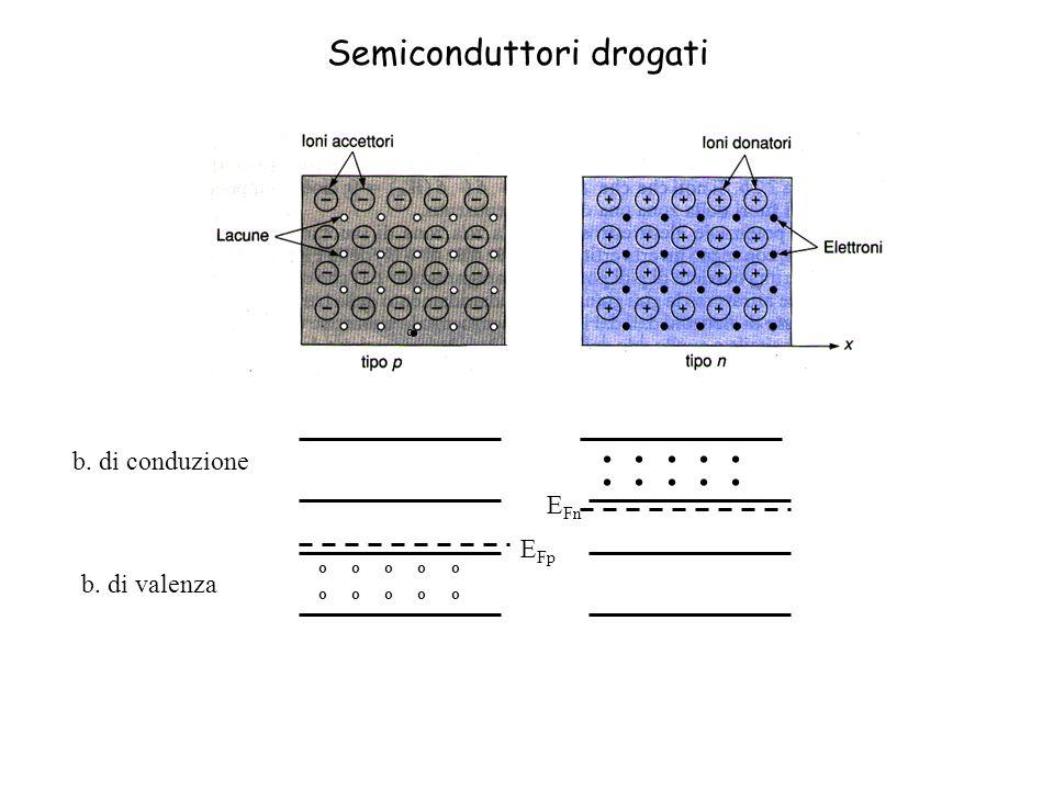 E Fp o o o o o o...... E Fn b. di conduzione b. di valenza Semiconduttori drogati