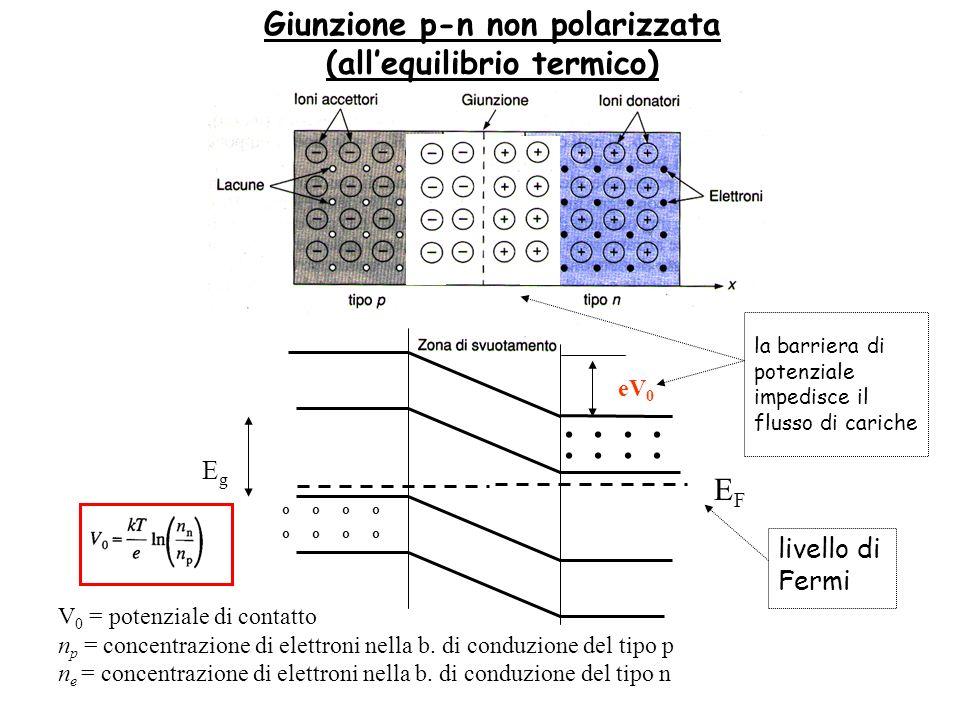 Giunzione p-n non polarizzata (allequilibrio termico) V 0 = potenziale di contatto n p = concentrazione di elettroni nella b. di conduzione del tipo p
