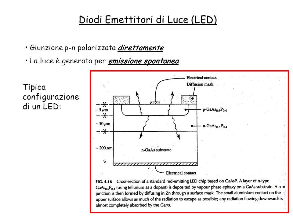 Diodi Emettitori di Luce (LED) Giunzione p-n polarizzata direttamente La luce è generata per emissione spontanea Tipica configurazione di un LED: