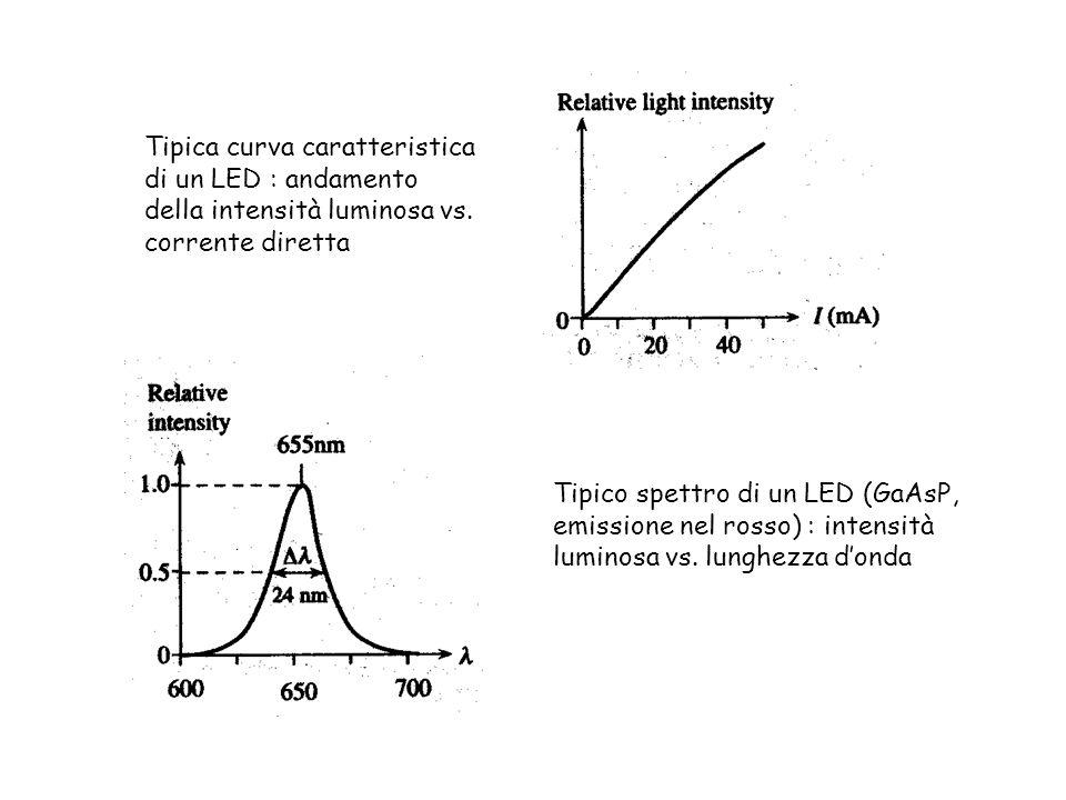 Tipica curva caratteristica di un LED : andamento della intensità luminosa vs. corrente diretta Tipico spettro di un LED (GaAsP, emissione nel rosso)