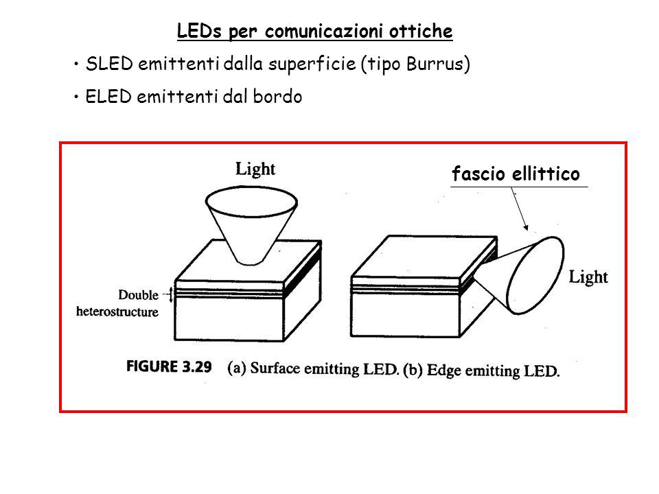 LEDs per comunicazioni ottiche SLED emittenti dalla superficie (tipo Burrus) ELED emittenti dal bordo fascio ellittico