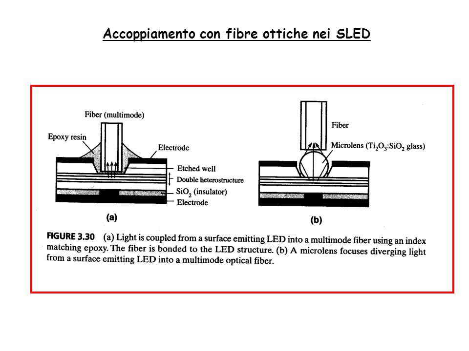 Accoppiamento con fibre ottiche nei SLED