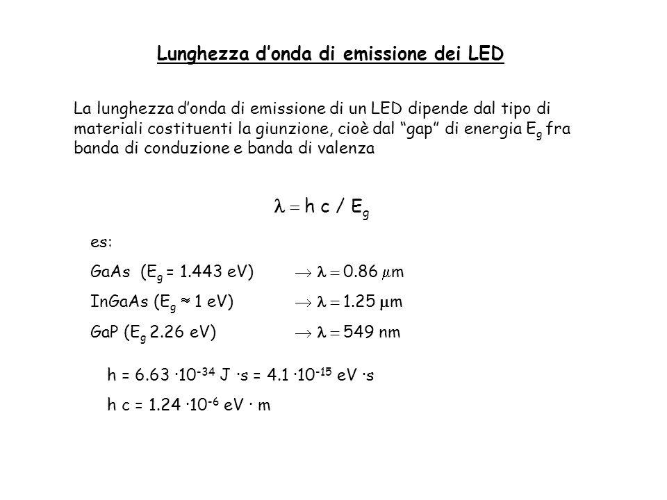 La lunghezza donda di emissione di un LED dipende dal tipo di materiali costituenti la giunzione, cioè dal gap di energia E g fra banda di conduzione e banda di valenza h c / E g es: GaAs (E g = 1.443 eV) 0.86 m InGaAs (E g 1 eV) 1.25 m GaP (E g 2.26 eV) 549 nm h = 6.63 ·10 -34 J ·s = 4.1 ·10 -15 eV ·s h c = 1.24 ·10 -6 eV · m Lunghezza donda di emissione dei LED