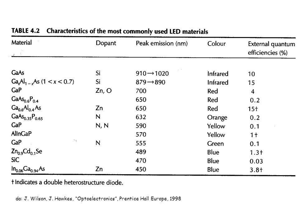 da: J. Wilson, J. Hawkes, Optoelectronics, Prentice Hall Europe, 1998