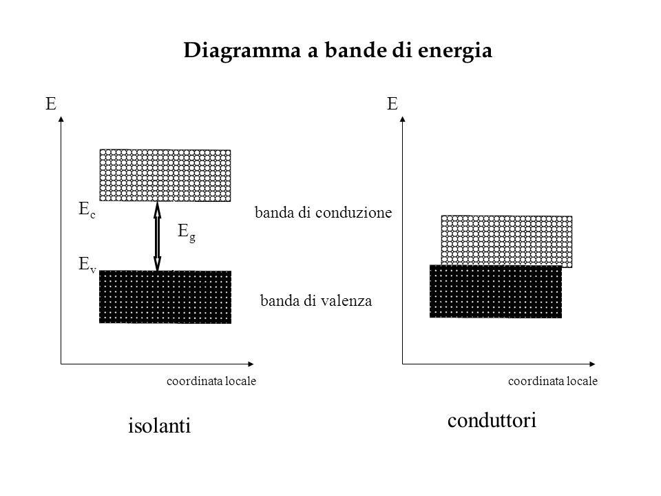 Diagramma a bande di energia E banda di valenza banda di conduzione coordinata locale E isolanti conduttori EgEg EcEc EvEv