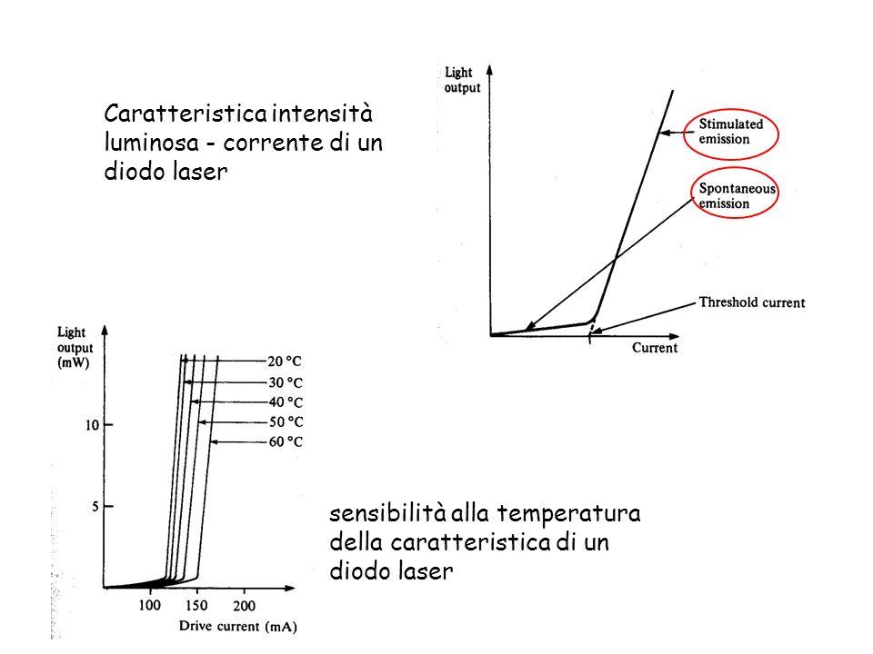 Caratteristica intensità luminosa - corrente di un diodo laser sensibilità alla temperatura della caratteristica di un diodo laser