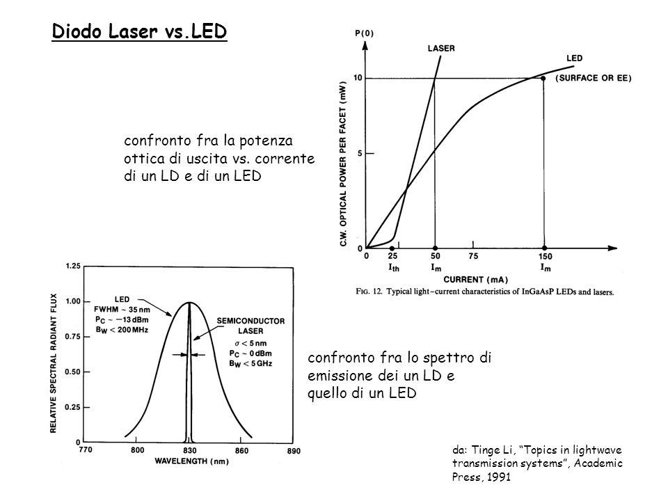 Diodo Laser vs.LED confronto fra lo spettro di emissione dei un LD e quello di un LED confronto fra la potenza ottica di uscita vs. corrente di un LD