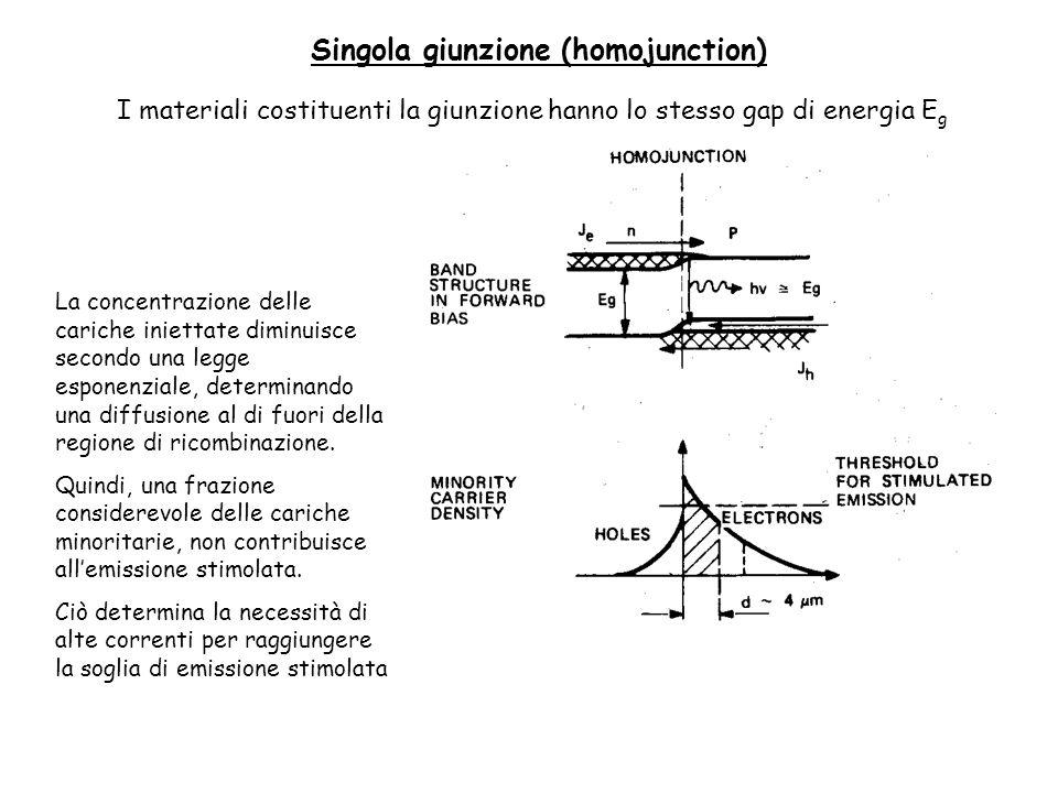 Singola giunzione (homojunction) La concentrazione delle cariche iniettate diminuisce secondo una legge esponenziale, determinando una diffusione al di fuori della regione di ricombinazione.