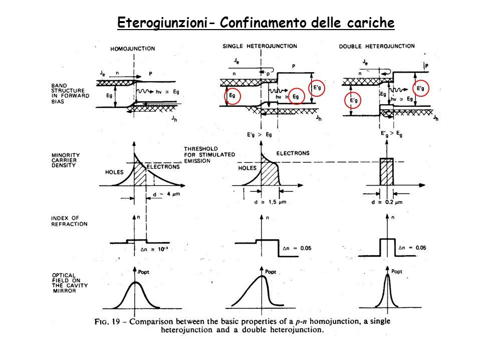 Eterogiunzioni- Confinamento delle cariche