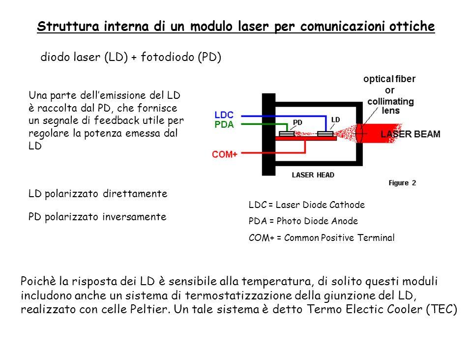 Struttura interna di un modulo laser per comunicazioni ottiche diodo laser (LD) + fotodiodo (PD) LD polarizzato direttamente PD polarizzato inversamente Una parte dellemissione del LD è raccolta dal PD, che fornisce un segnale di feedback utile per regolare la potenza emessa dal LD LDC = Laser Diode Cathode PDA = Photo Diode Anode COM+ = Common Positive Terminal Poichè la risposta dei LD è sensibile alla temperatura, di solito questi moduli includono anche un sistema di termostatizzazione della giunzione del LD, realizzato con celle Peltier.