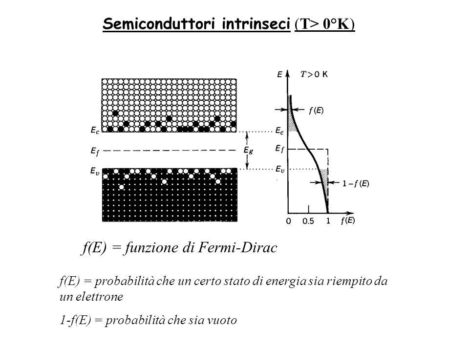 Semiconduttori intrinseci (T> 0°K) f(E) = probabilità che un certo stato di energia sia riempito da un elettrone 1-f(E) = probabilità che sia vuoto f(E) = funzione di Fermi-Dirac