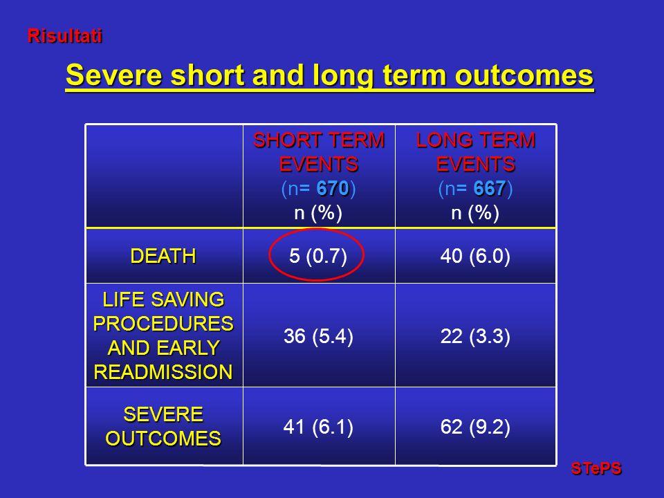 Risultati Risultati STePS STePS 62 (9.2)41 (6.1) SEVERE OUTCOMES 22 (3.3)36 (5.4) LIFE SAVING PROCEDURES AND EARLY READMISSION 40 (6.0)5 (0.7)DEATH LO