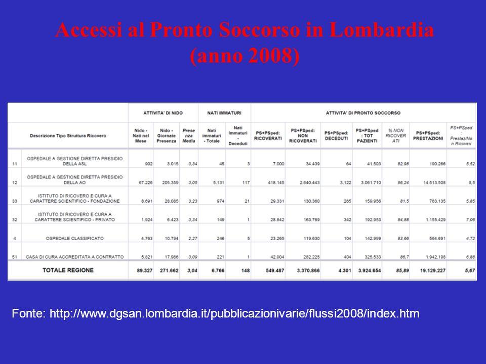Accessi al Pronto Soccorso in Lombardia (anno 2008) Fonte: http://www.dgsan.lombardia.it/pubblicazionivarie/flussi2008/index.htm