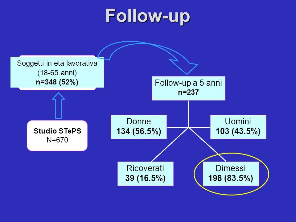 Studio STePS N=670 Soggetti in età lavorativa (18-65 anni) n=348 (52%) Follow-up Follow-up a 5 anni n=237 Donne 134 (56.5%) Uomini 103 (43.5%) Ricover