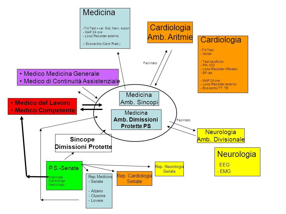 Medicina Amb. Sincopi Medicina Amb. Dimissioni Protette PS Cardiologia Amb. Aritmie Neurologia Amb. Divisionale Rep.Medicina - Seriate - Alzano - Clus
