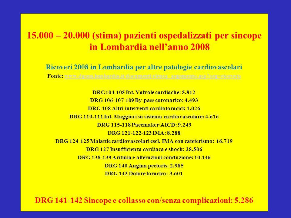 Cosa rappresenta il DRG 141/142 La sincope è un sintomo, pertanto non è adatta ad essere impiegata come diagnosi principale ogni qual volta se ne definisca la eziologia Nelle AO di alcune regioni (p.es Liguria) la percentuale di DRG 141/142 è utilizzata come indicatore di ricoveri inappropriati La quota di DRG 141/142 dovrebbe essere misura dei ricoveri per sincope ad eziologia inspiegata e dei ricoveri per sincope vasovagale