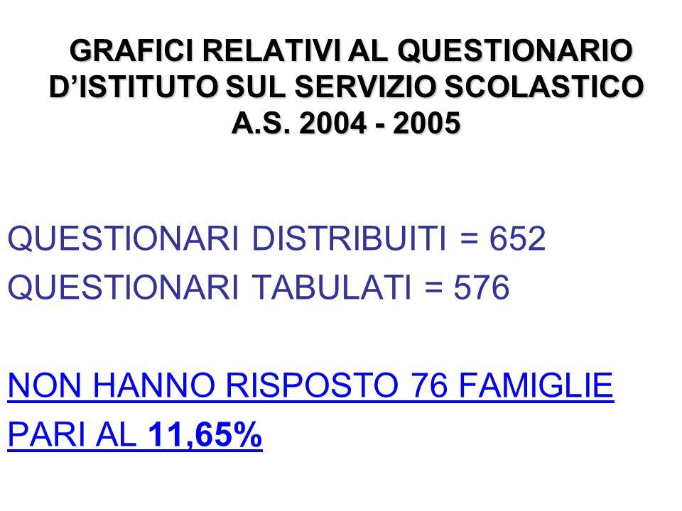 GRAFICI RELATIVI AL QUESTIONARIO DISTITUTO SUL SERVIZIO SCOLASTICO A.S.