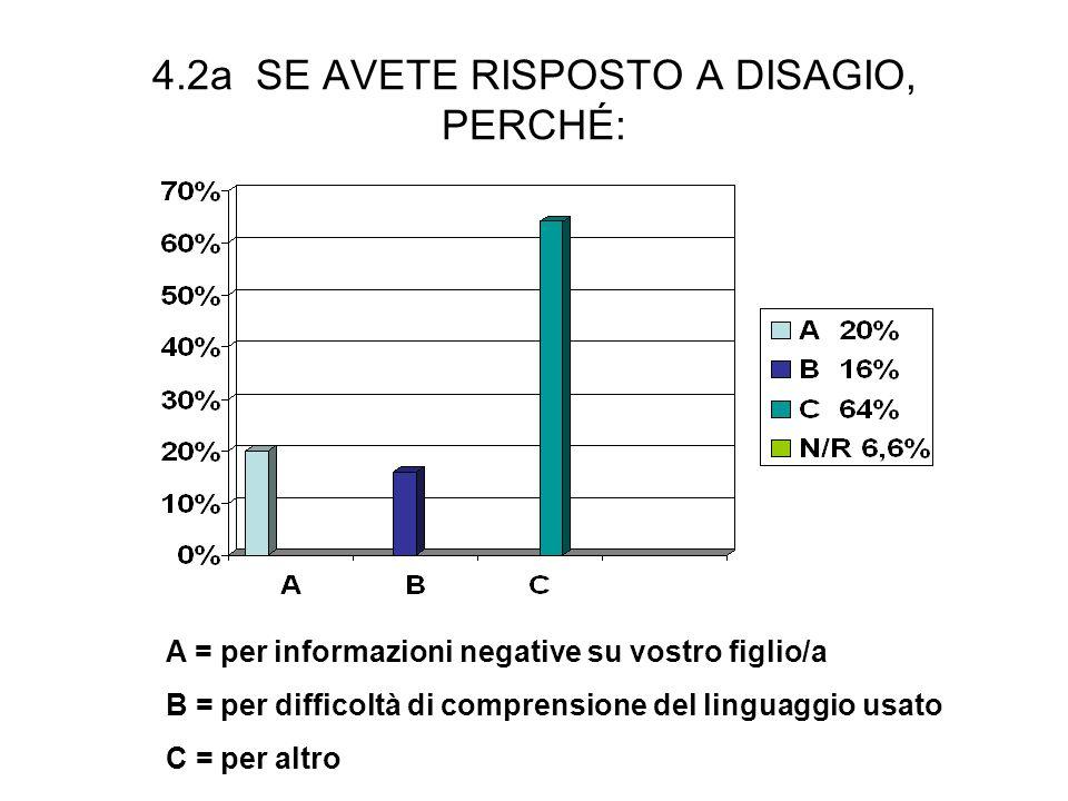 4.2a SE AVETE RISPOSTO A DISAGIO, PERCHÉ: A = per informazioni negative su vostro figlio/a B = per difficoltà di comprensione del linguaggio usato C = per altro