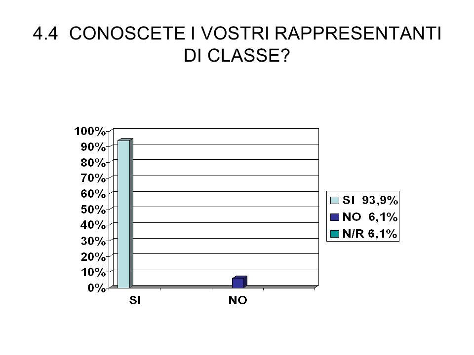 4.4 CONOSCETE I VOSTRI RAPPRESENTANTI DI CLASSE?