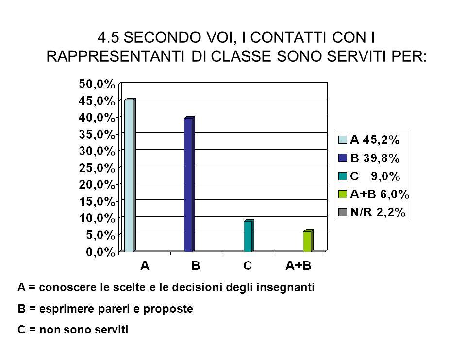 4.5 SECONDO VOI, I CONTATTI CON I RAPPRESENTANTI DI CLASSE SONO SERVITI PER: A = conoscere le scelte e le decisioni degli insegnanti B = esprimere pareri e proposte C = non sono serviti
