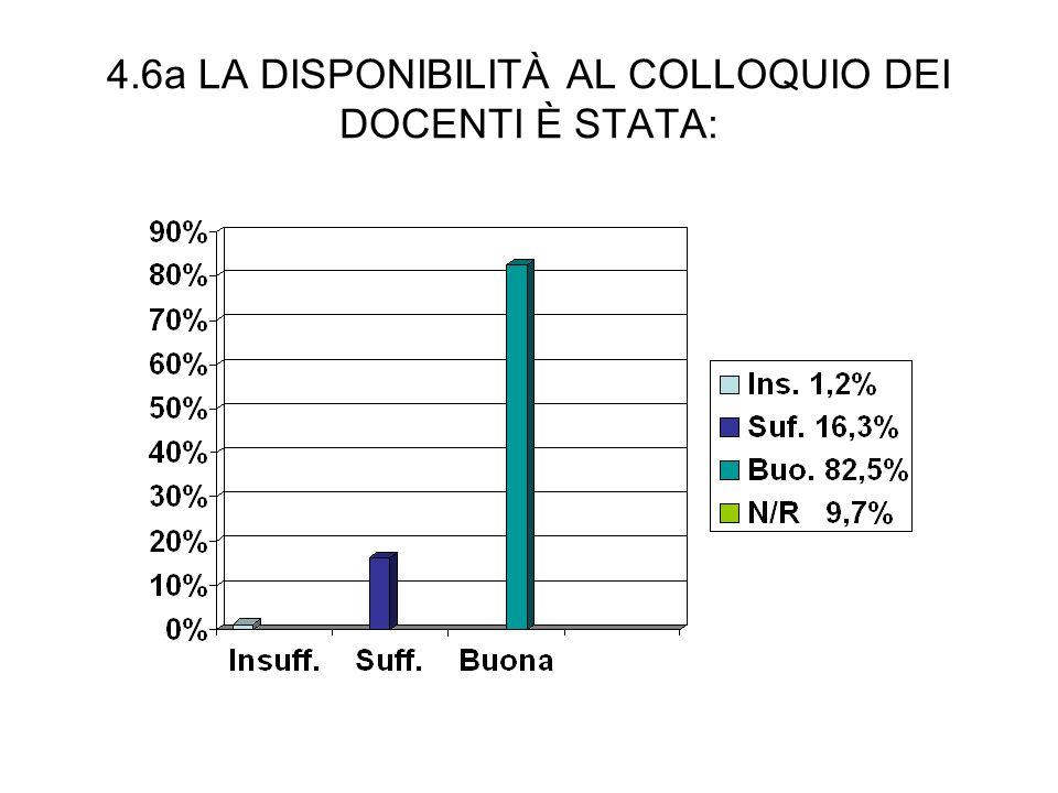 4.6a LA DISPONIBILITÀ AL COLLOQUIO DEI DOCENTI È STATA: