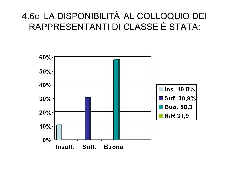 4.6c LA DISPONIBILITÀ AL COLLOQUIO DEI RAPPRESENTANTI DI CLASSE È STATA: