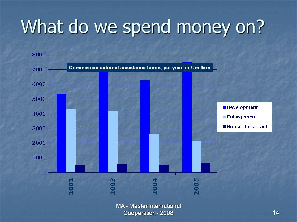 MA - Master International Cooperation - 200814 What do we spend money on.
