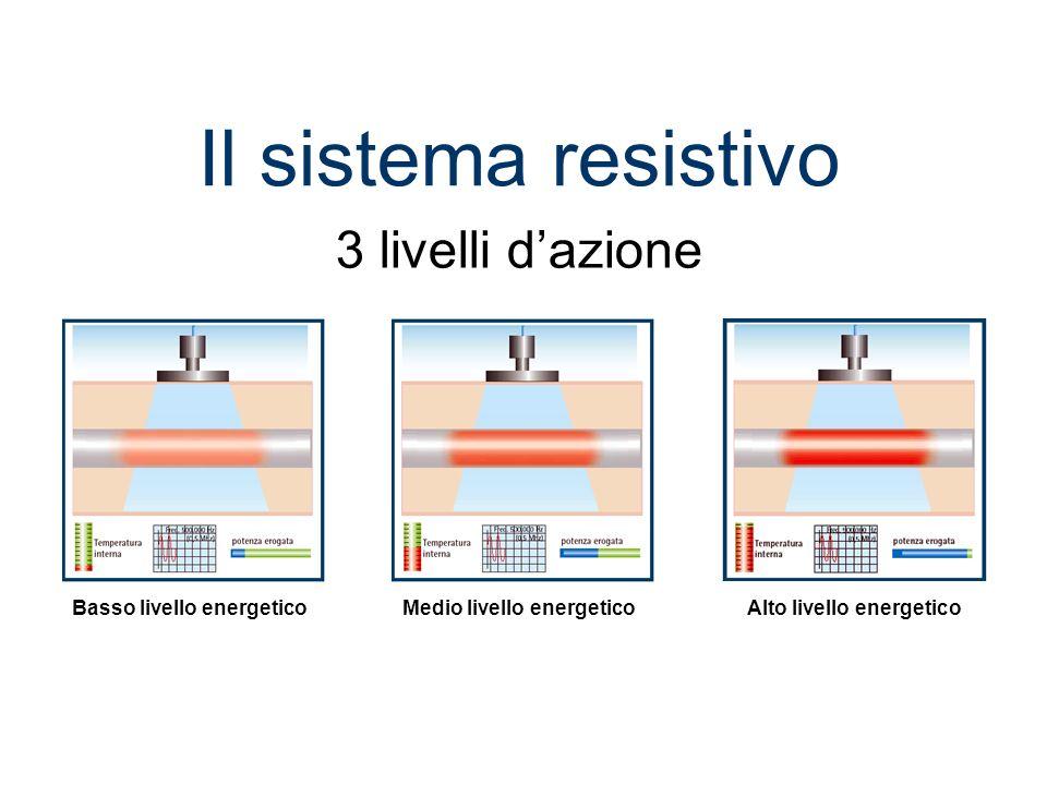 BIOSTIMOLAZIONE STIMOLAZIONE VELOCITA DI SCORRIMENTO SANGUE A LIVELLO CAPILLARE TEMPERATURA INTERNA STIMOLAZIONE NATURALE DEL SITEMA LINFATICO MODIFICAZIONE RIGIDITA DEL TENDINE Ecc… Quali le reazioni prodotte attraverso Tecar