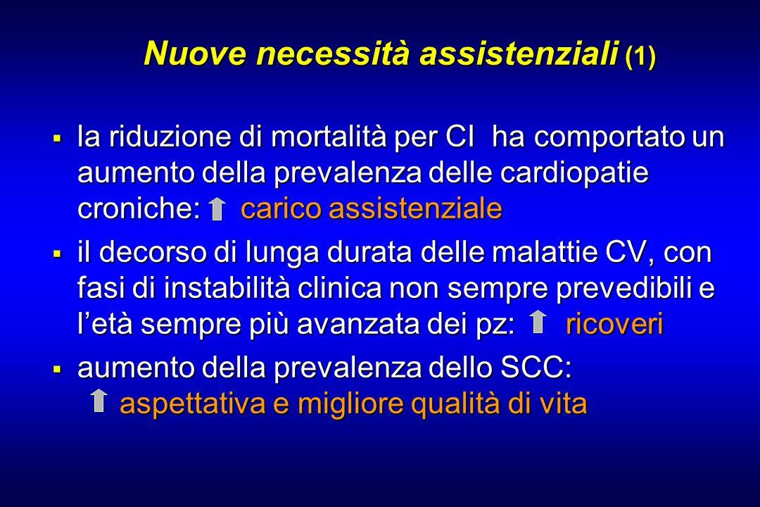 Nuove necessità assistenziali (1) Nuove necessità assistenziali (1) la riduzione di mortalità per CI ha comportato un aumento della prevalenza delle c