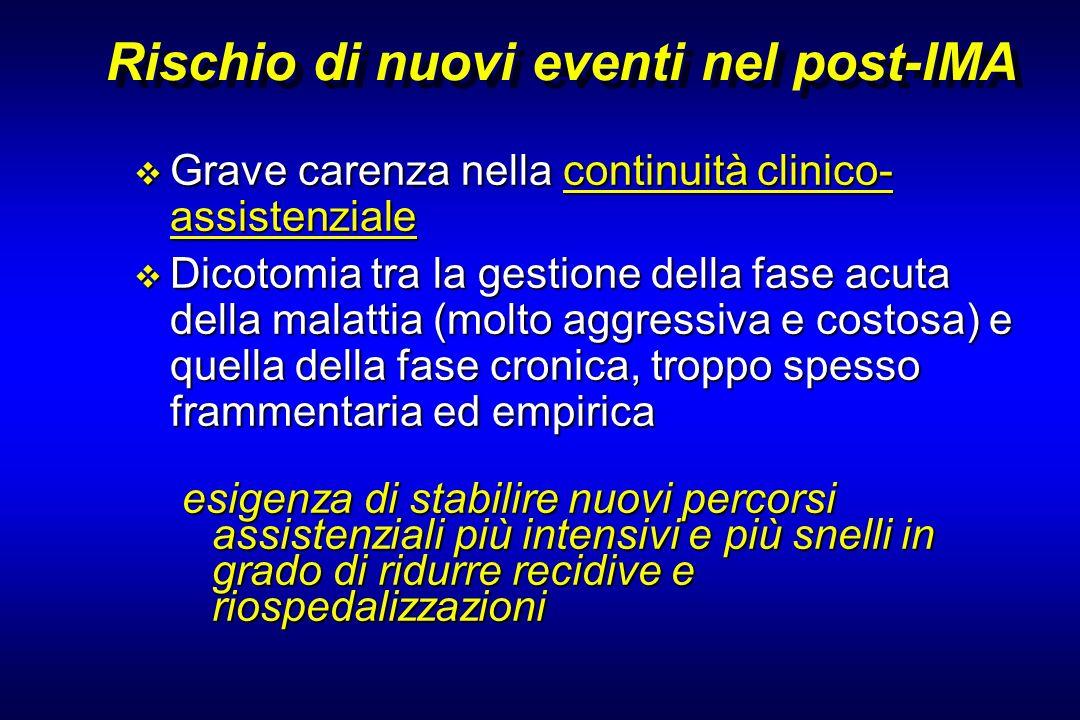 Rischio di nuovi eventi nel post-IMA Grave carenza nella continuità clinico- assistenziale Grave carenza nella continuità clinico- assistenziale Dicot