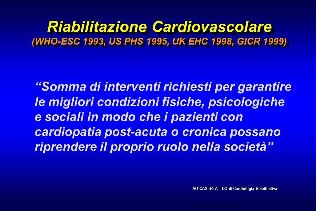 Riabilitazione Cardiovascolare (WHO-ESC 1993, US PHS 1995, UK EHC 1998, GICR 1999) Somma di interventi richiesti per garantire le migliori condizioni