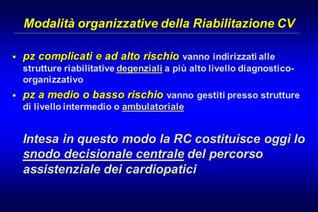 Modalità organizzative della Riabilitazione CV pz complicati e ad alto rischio degenziali pz complicati e ad alto rischio vanno indirizzati alle strut