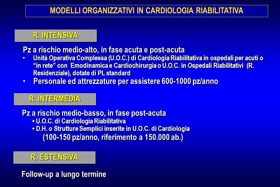 MODELLI ORGANIZZATIVI IN CARDIOLOGIA RIABILITATIVA R. INTENSIVA Pz a rischio medio-alto, in fase acuta e post-acuta Unità Operativa Complessa (U.O.C.)