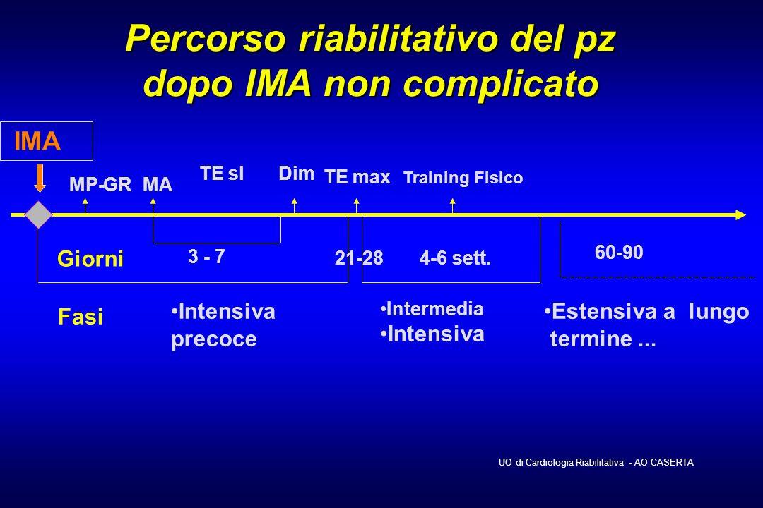 Percorso riabilitativo del pz dopo IMA non complicato 3 - 7 GR Intensiva precoce TE sl Intermedia Intensiva Giorni MP- TE max Training Fisico IMA 60-9