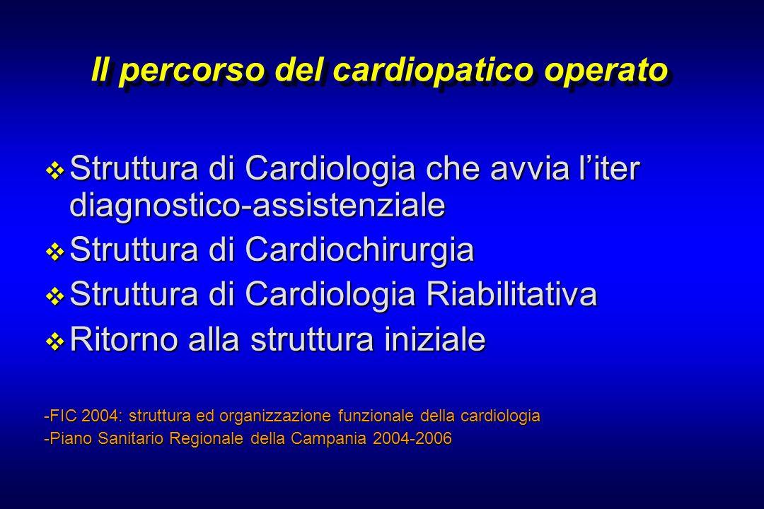 Il percorso del cardiopatico operato Struttura di Cardiologia che avvia liter diagnostico-assistenziale Struttura di Cardiologia che avvia liter diagn