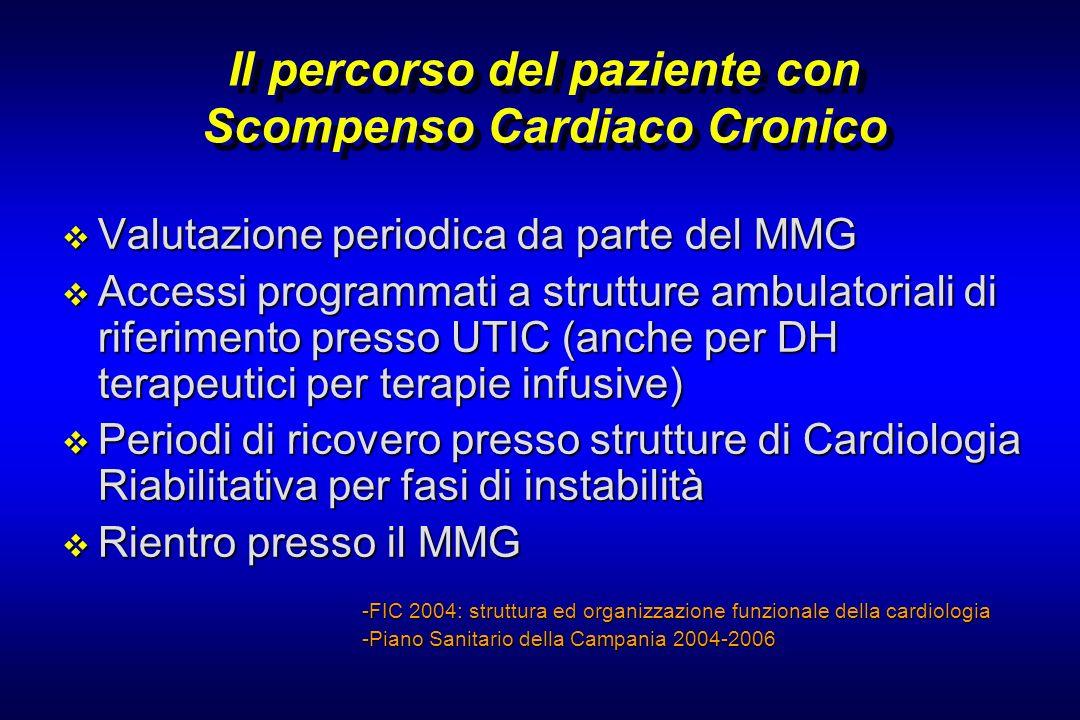 Il percorso del paziente con Scompenso Cardiaco Cronico Valutazione periodica da parte del MMG Valutazione periodica da parte del MMG Accessi programm