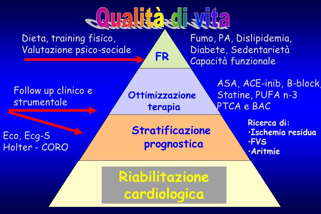 Prevenzione secondaria Ricerca di: Ischemia residua FVS Aritmie Ottimizzazione terapia FR Dieta, training fisico, Valutazione psico-sociale Follow up